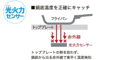 光火力センサー