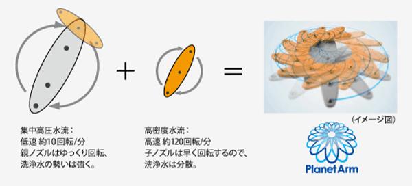 プラネットアームノズルイメージ図